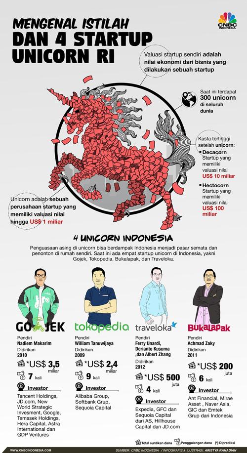 Grafis CNBC Indonesia