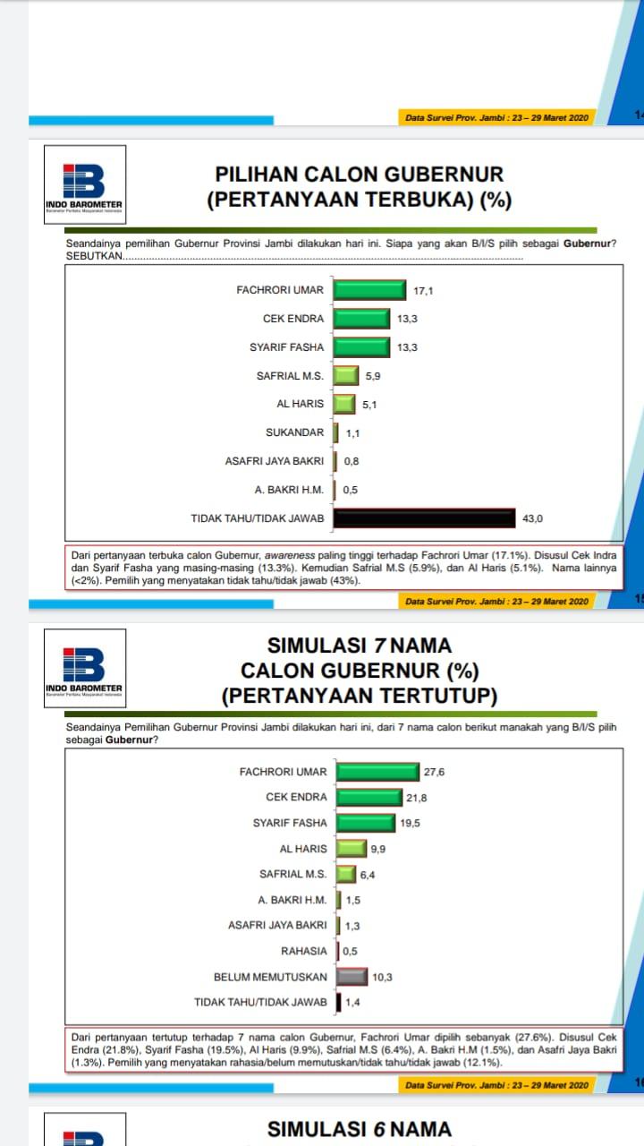 Hasil Survey Indo Barometer