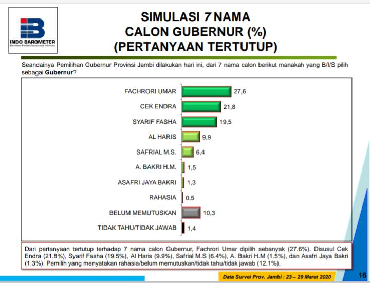 Survey Indo Barometer
